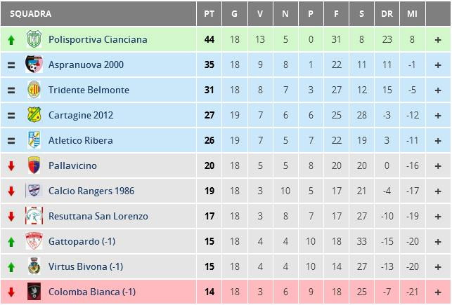 Classifica Seconda Categoria Girone B 2014-2015