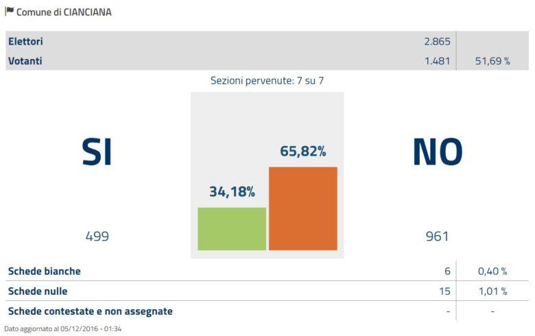 Risultati Referendum Costituzionale a Cianciana